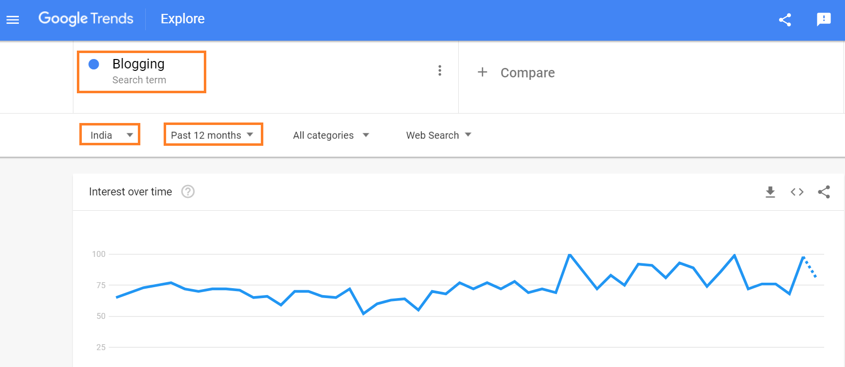 Google trends keyword research result